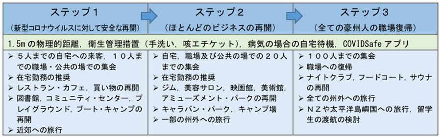 ステップ1〜3図解